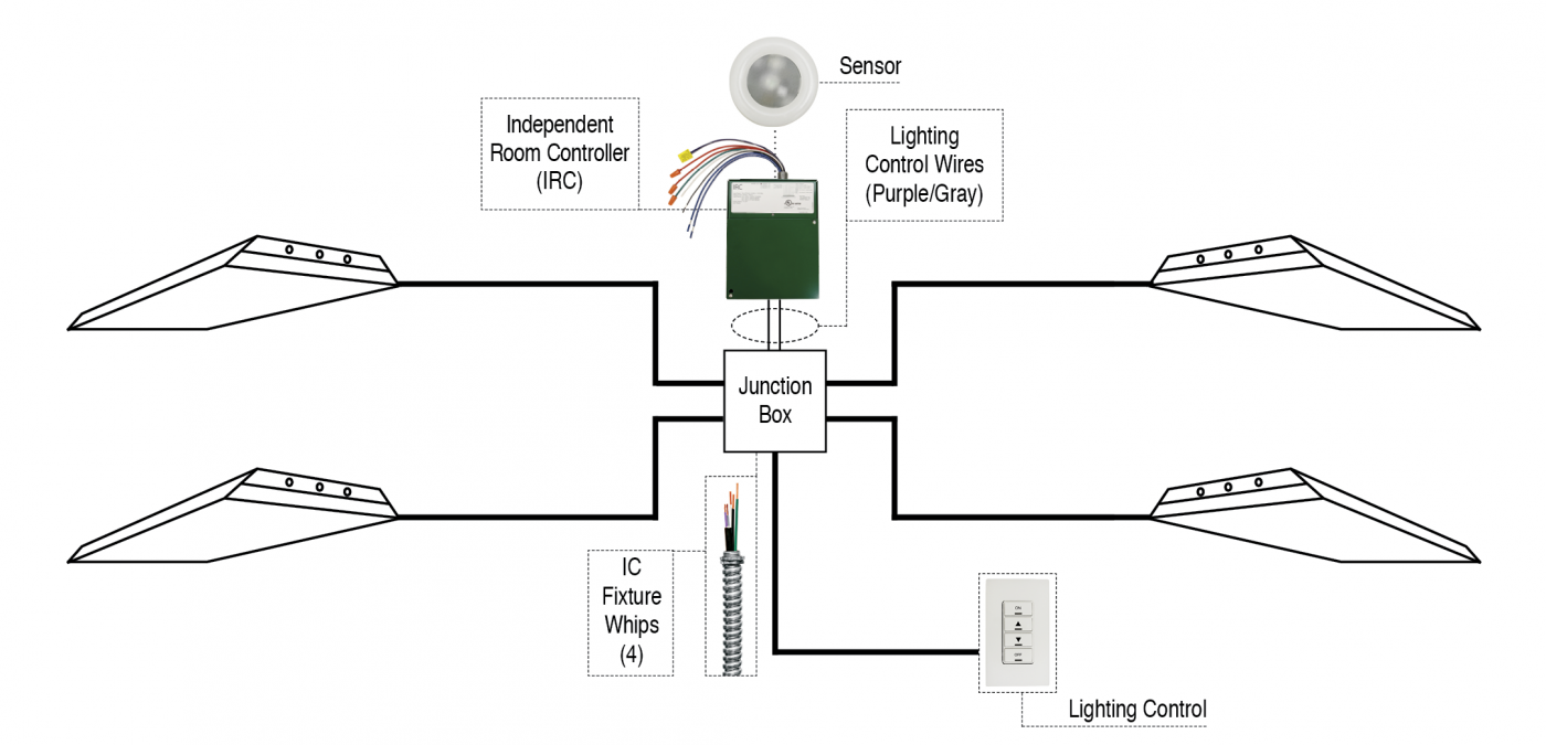 Solid Wire Screw In 120v Ic Fixture Whip Engineered Products 4 Diagram For Led Tube Example Epcos Illumination Control Can Be Used With Daylight Harvesting Systems That Offset The Amount Of Lighting Needed To Properly Light A