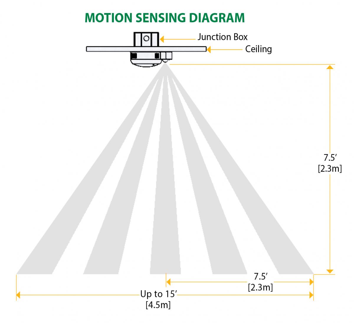 motion sensing led closet luminaire